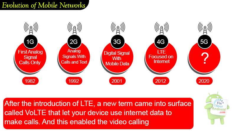 Evolution-of-Mobile-Networks-VoLTE