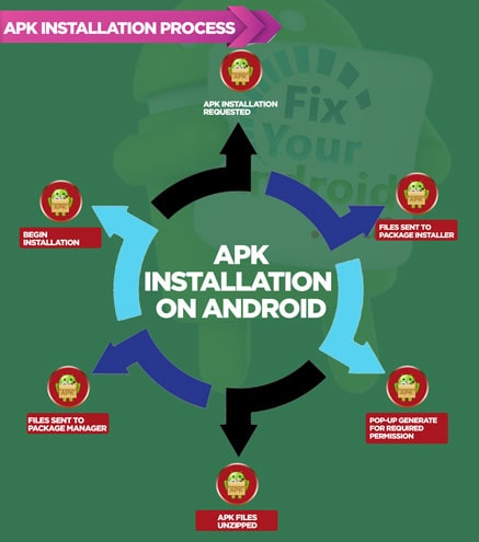 how-does-Android-package-installer-work-infograph
